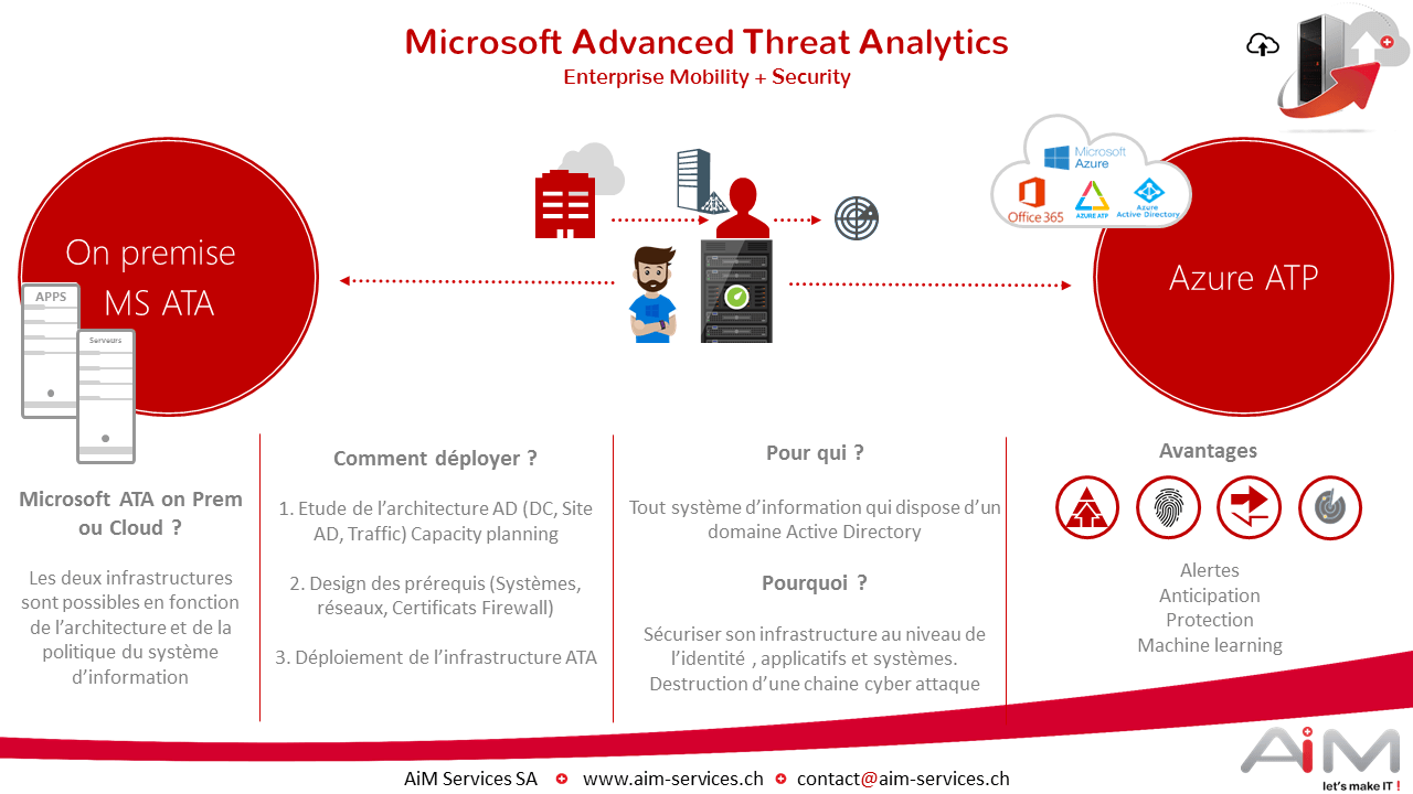 Présentation Microsoft Advanced Threat Analytics